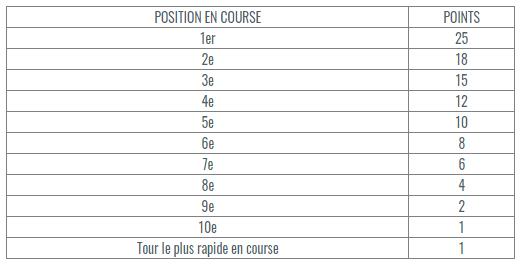 barème points course formule 1